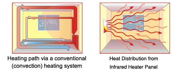 infrared-heating