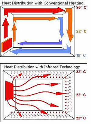 infrared_heating_diagram
