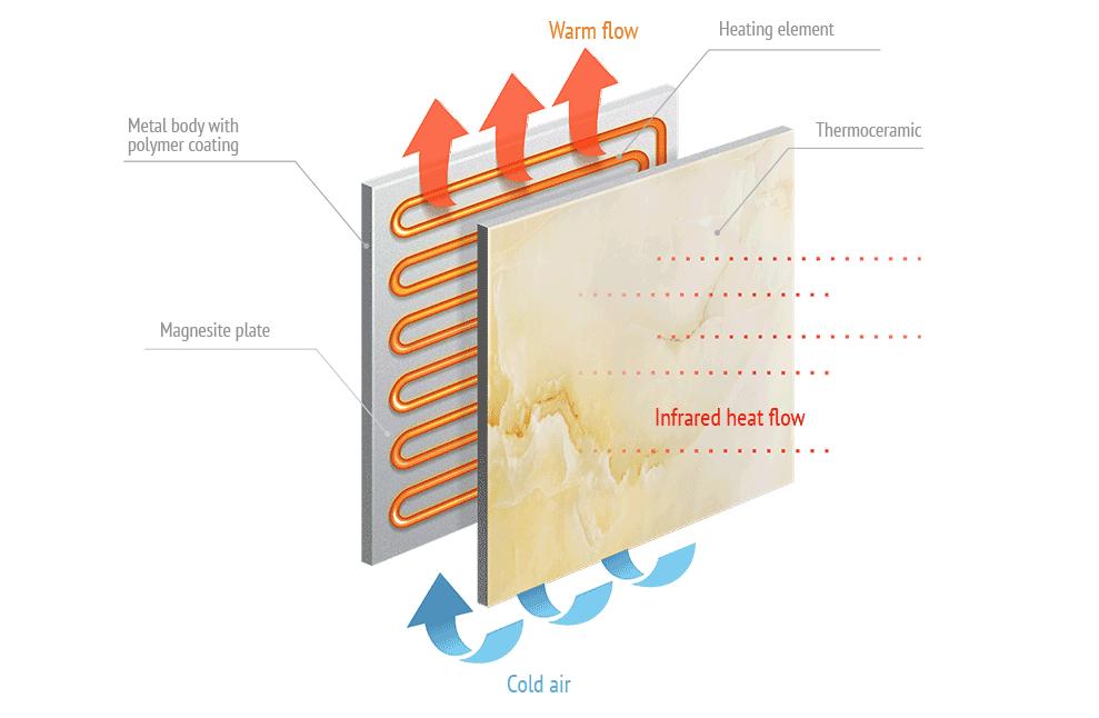 Виды керамических панелей