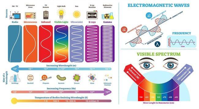 Elektromagnetisch spectrum - infrarood